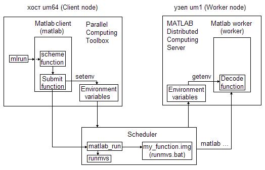 схемы программирования