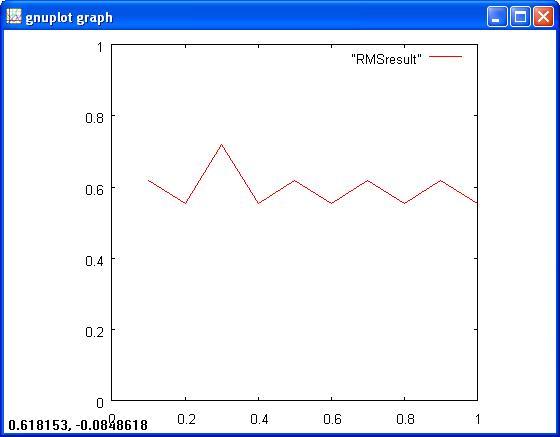 Рис. №7. График, построенный по данным файла.